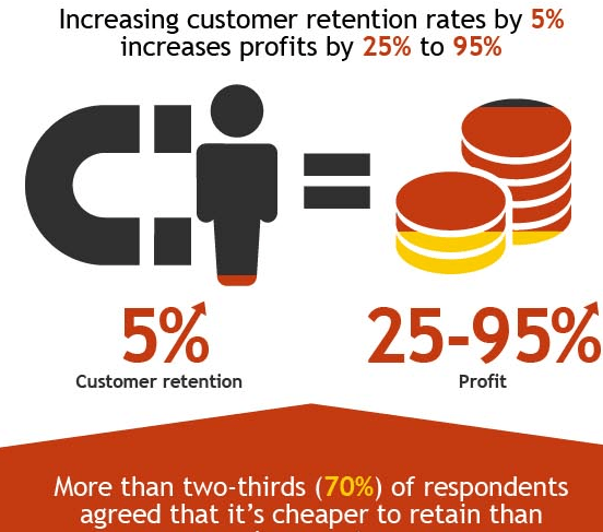 finance domains customer retention