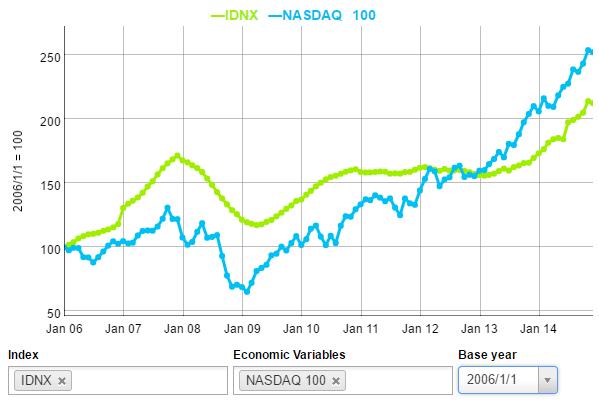 idnx domain name
