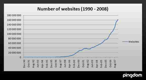 number of websites 2008
