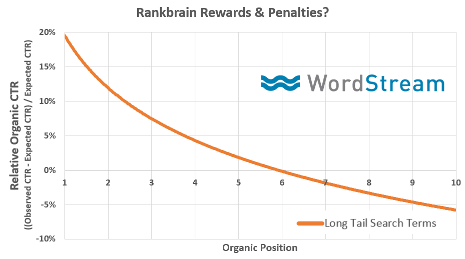 rank brain google ctr positions seo